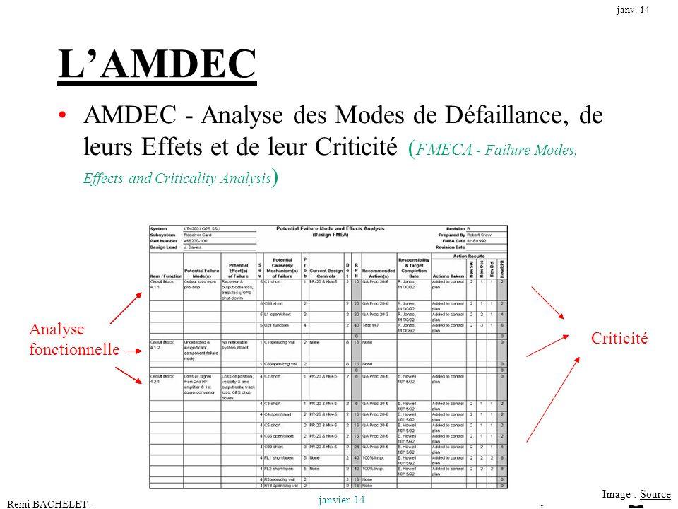 Utilisation ou copie interdites sans citation 8 janvier 14 janv.-14 Rémi BACHELET – Ecole Centrale de Lille Image : SourceSource LAMDEC AMDEC - Analys