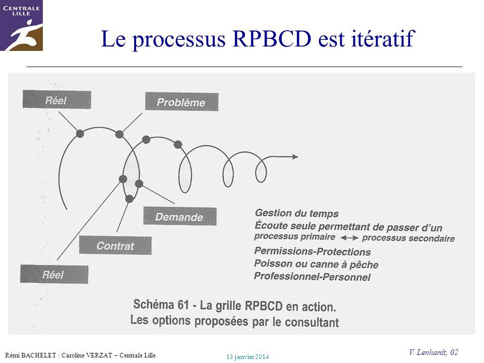 Rémi BACHELET / Caroline VERZAT – Centrale Lille Utilisation ou copie interdites sans citation 13 janvier 2014 11 Le processus RPBCD est itératif V. L