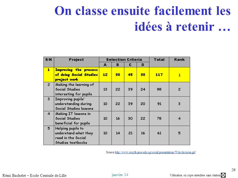 Utilisation ou copie interdites sans citation janvier 14 Rémi Bachelet – Ecole Centrale de Lille 26 On classe ensuite facilement les idées à retenir …