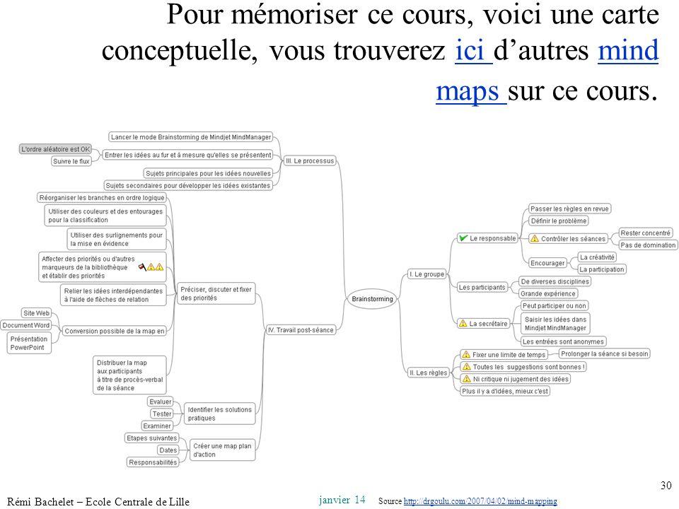Utilisation ou copie interdites sans citation janvier 14 Rémi Bachelet – Ecole Centrale de Lille 30 Pour mémoriser ce cours, voici une carte conceptue