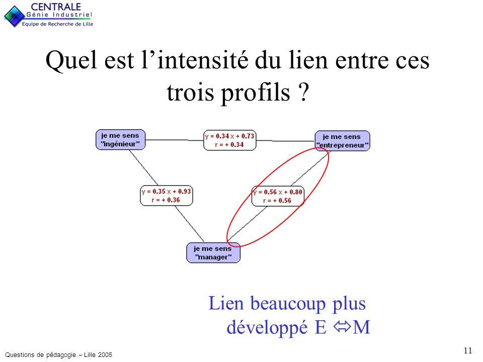 Questions de pédagogie – Lille 2005 11 Lien beaucoup plus développé E M Quel est lintensité du lien entre ces trois profils ?
