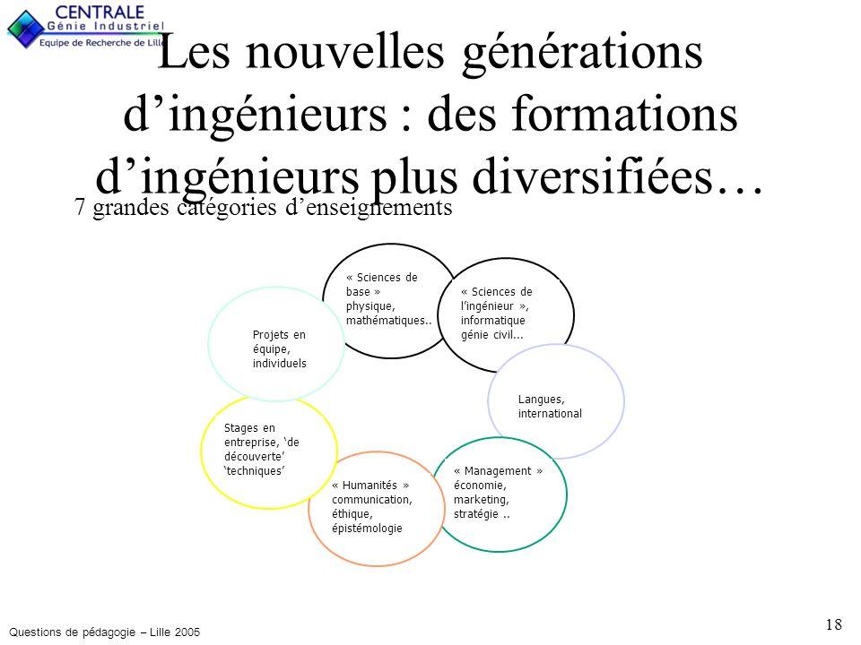 Questions de pédagogie – Lille 2005 18 Les nouvelles générations dingénieurs : des formations dingénieurs plus diversifiées… 7 grandes catégories denseignements « Sciences de base » physique, mathématiques..