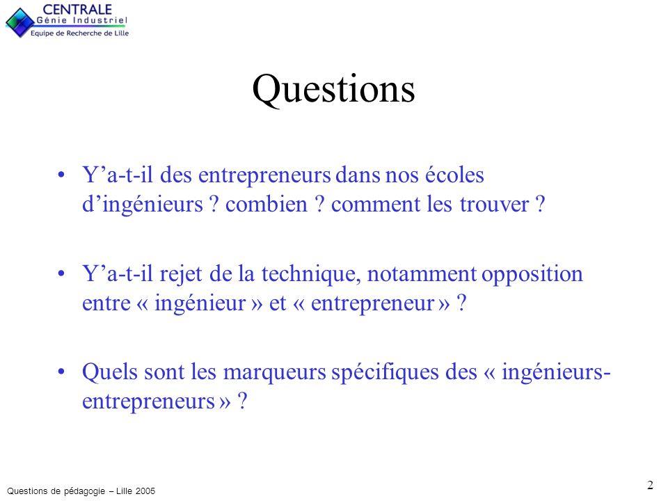 Questions de pédagogie – Lille 2005 2 Questions Ya-t-il des entrepreneurs dans nos écoles dingénieurs .