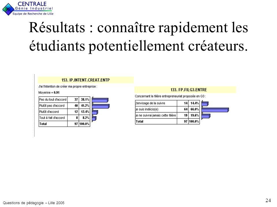 Questions de pédagogie – Lille 2005 24 Résultats : connaître rapidement les étudiants potentiellement créateurs.