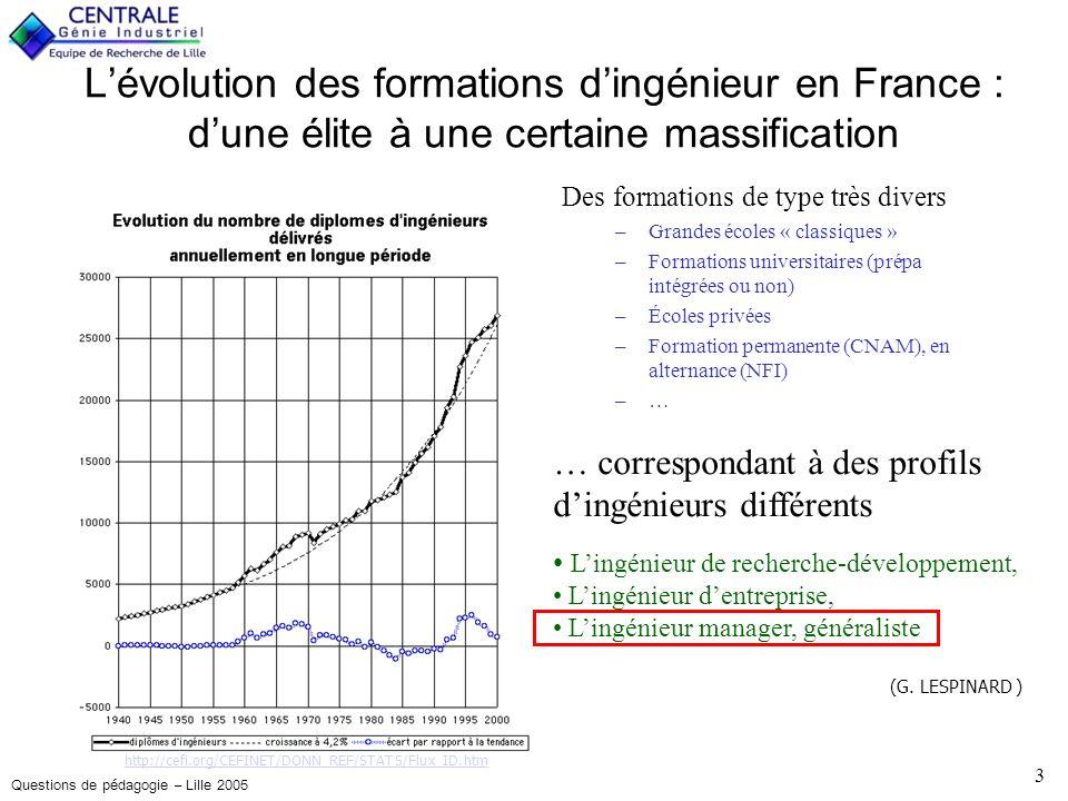 Questions de pédagogie – Lille 2005 14 Deux conclusions et trois questions 1.Il est possible de détecter les candidats les plus « entrepreneurs » –choix de formation, –modèles dentrepreneurs, –expériences…