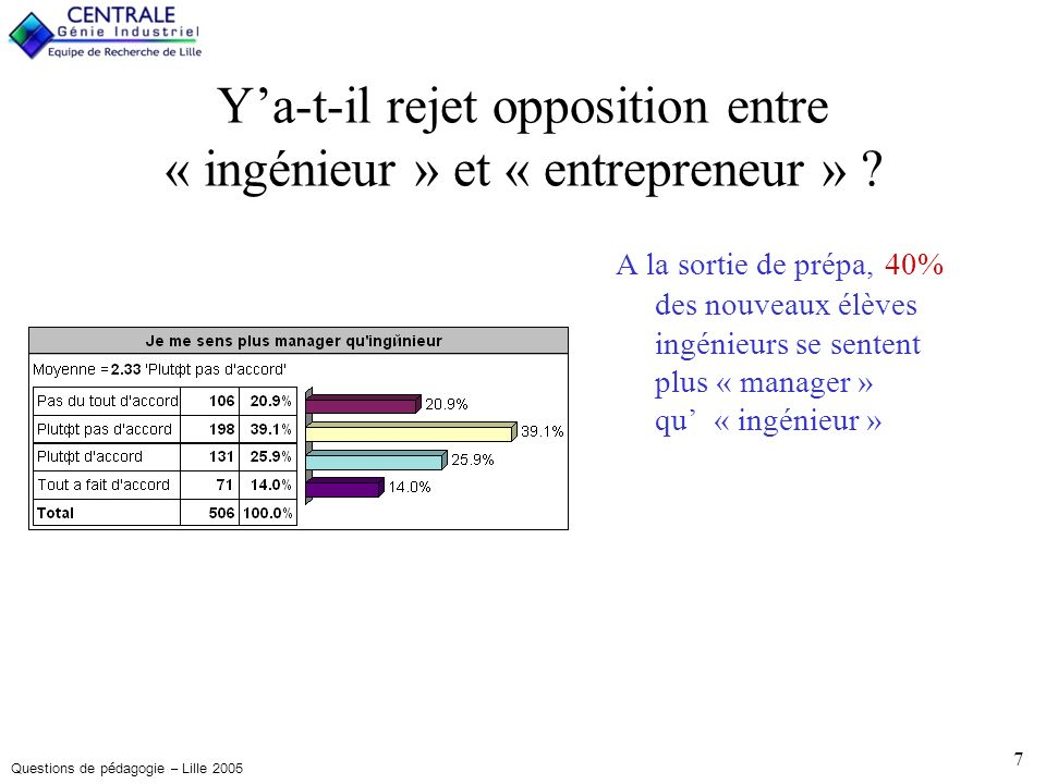 Questions de pédagogie – Lille 2005 7 Ya-t-il rejet opposition entre « ingénieur » et « entrepreneur » .