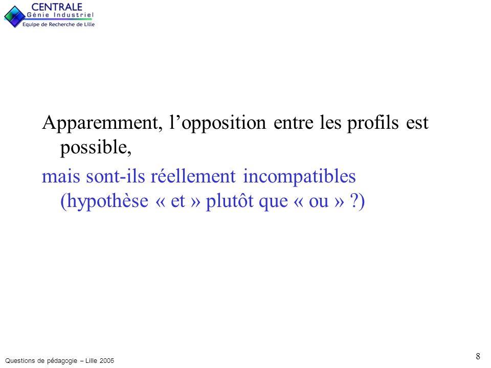 Questions de pédagogie – Lille 2005 9 I < M < E