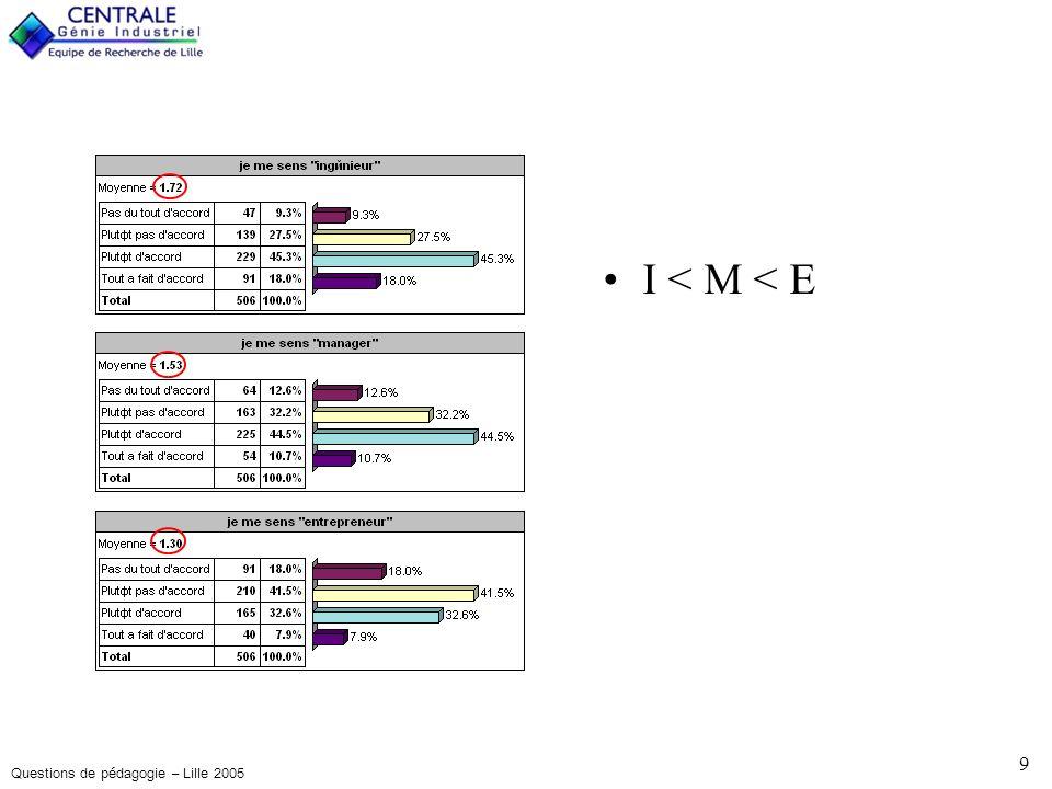 Questions de pédagogie – Lille 2005 10 Pas dopposition, et en deuxième axe, une polarisation engagés / non engagés