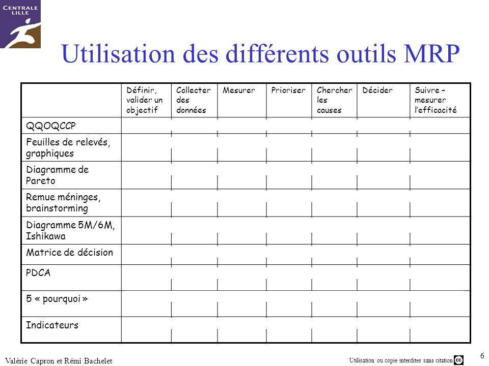 7 Utilisation ou copie interdites sans citation Valérie Capron et Rémi Bachelet Autres outils MRP Plans dexpériences factorielsPlans dexpériences –Fonction perte de TaguchiFonction perte Image : Source1 Source2 Source3 Source4Source1Source2Source3 Source4