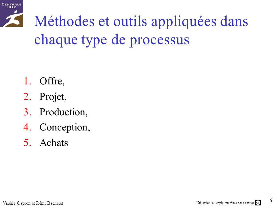 29 Utilisation ou copie interdites sans citation Valérie Capron et Rémi Bachelet Exemples de kanban