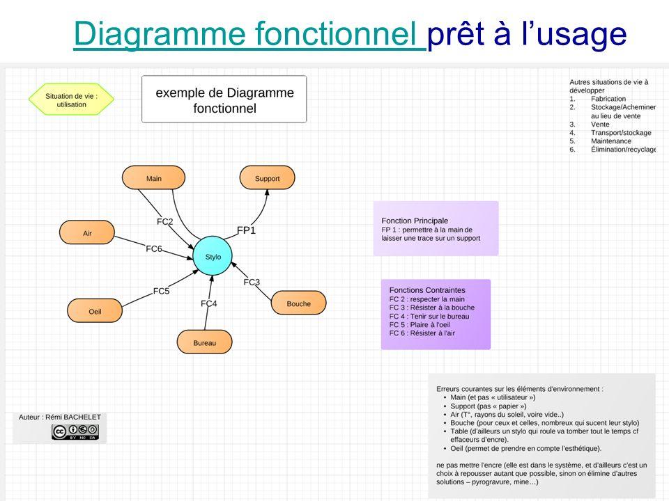 Utilisation ou copie interdites sans citation Rémi Bachelet janvier 14 Diagramme fonctionnel Diagramme fonctionnel prêt à lusage