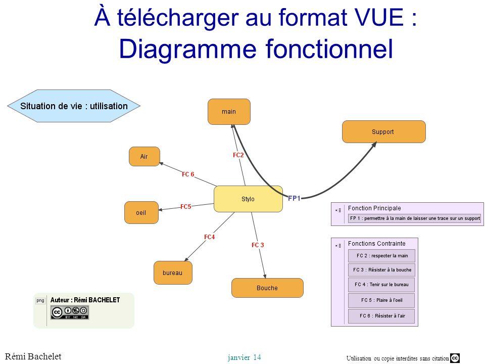 Utilisation ou copie interdites sans citation Rémi Bachelet janvier 14 À télécharger au format VUE : Diagramme fonctionnel