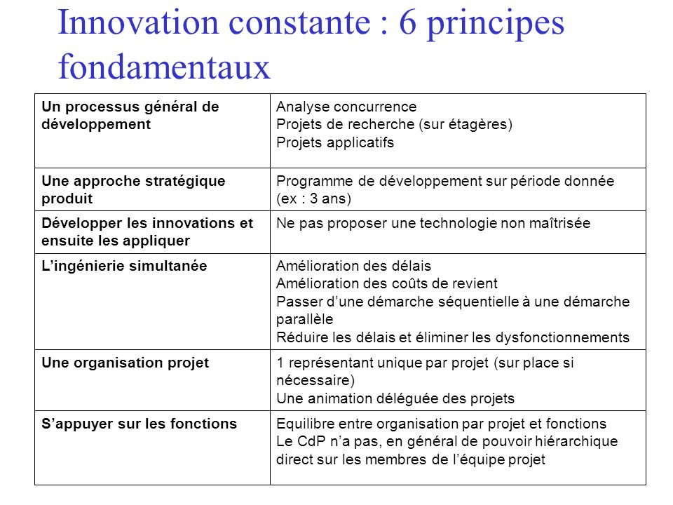 Innovation constante : 6 principes fondamentaux Equilibre entre organisation par projet et fonctions Le CdP na pas, en général de pouvoir hiérarchique