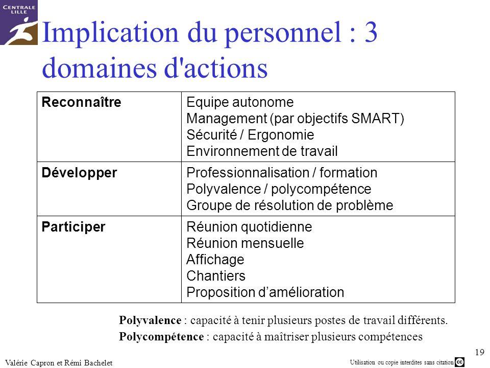 Utilisation ou copie interdites sans citation 19 Valérie Capron et Rémi Bachelet Implication du personnel : 3 domaines d'actions Polyvalence : capacit