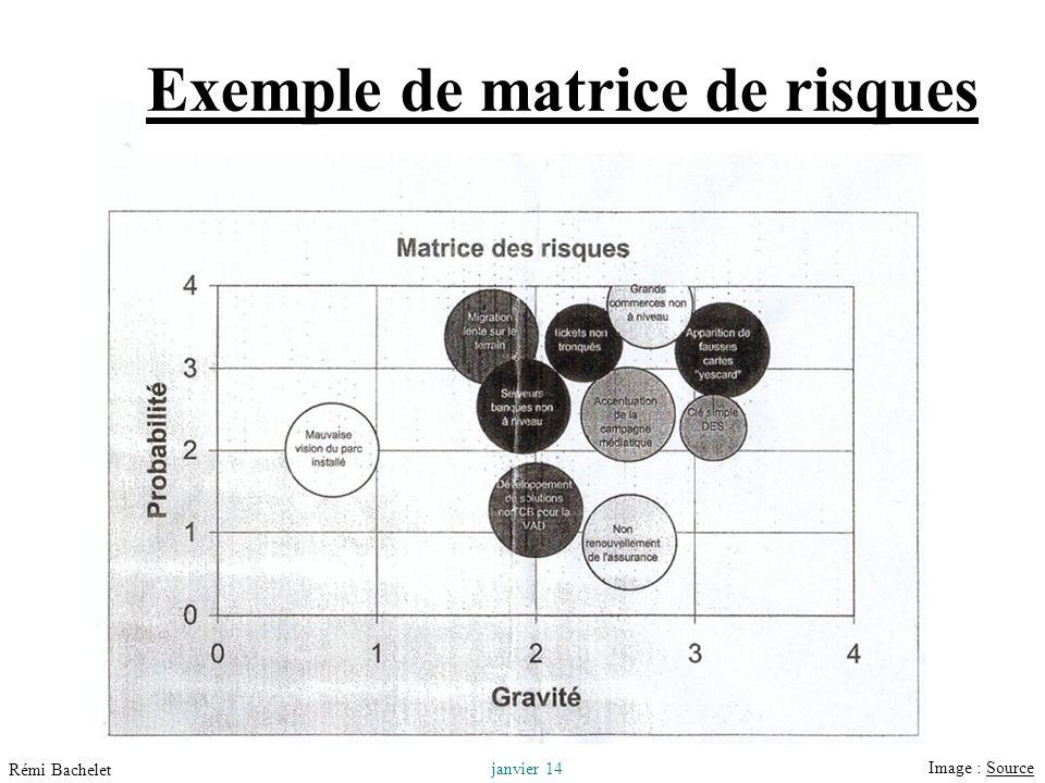 Utilisation ou copie interdites sans citation 25 janvier 14 Rémi Bachelet Exemple de matrice de risques Image : SourceSource
