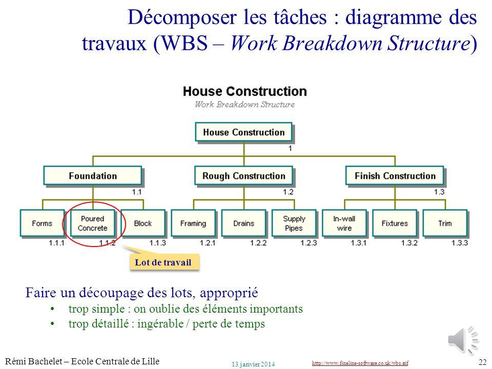 Utilisation ou copie interdites sans citation Rémi Bachelet – Ecole Centrale de Lille 22 13 janvier 2014 Décomposer les tâches : diagramme des travaux