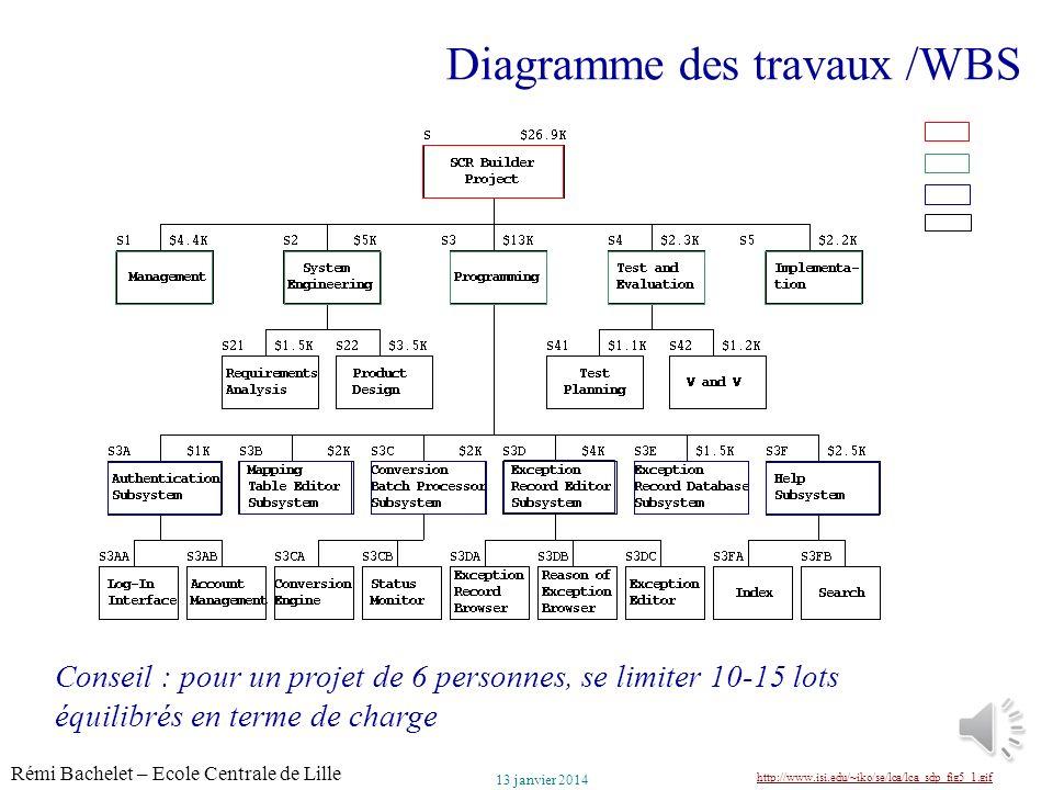 Utilisation ou copie interdites sans citation Rémi Bachelet – Ecole Centrale de Lille 23 13 janvier 2014 Diagramme des travaux /WBS http://www.isi.edu