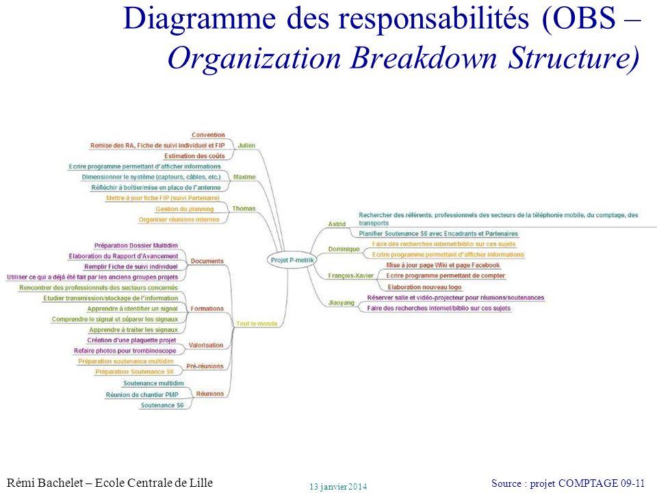 Utilisation ou copie interdites sans citation Rémi Bachelet – Ecole Centrale de Lille 24 13 janvier 2014 Diagramme des responsabilités (OBS – Organiza