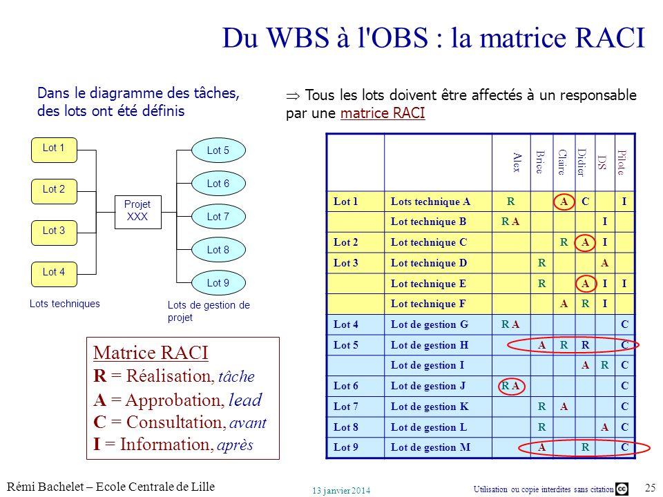 Utilisation ou copie interdites sans citation Rémi Bachelet – Ecole Centrale de Lille 25 13 janvier 2014 Du WBS à l'OBS : la matrice RACI Alex Brice C