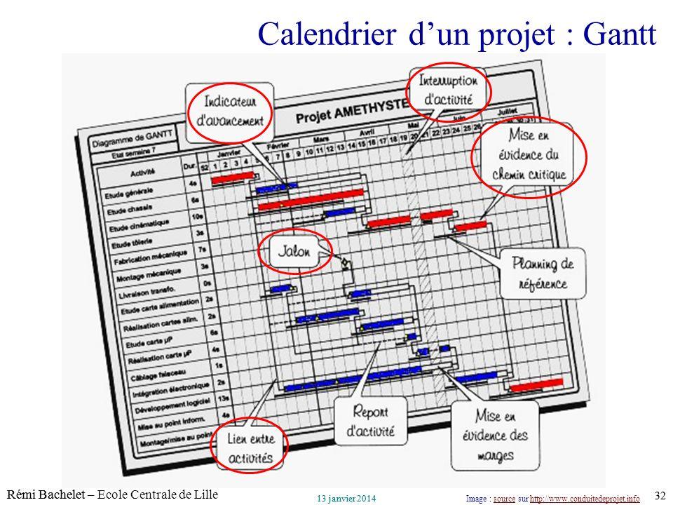 Utilisation ou copie interdites sans citation Rémi Bachelet – Ecole Centrale de Lille 32 13 janvier 2014 Utilisation ou copie interdites sans citation