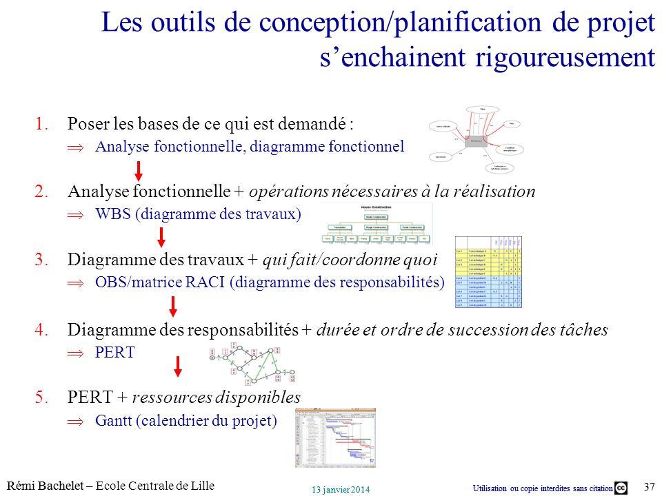 Utilisation ou copie interdites sans citation Rémi Bachelet – Ecole Centrale de Lille 37 13 janvier 2014 Utilisation ou copie interdites sans citation