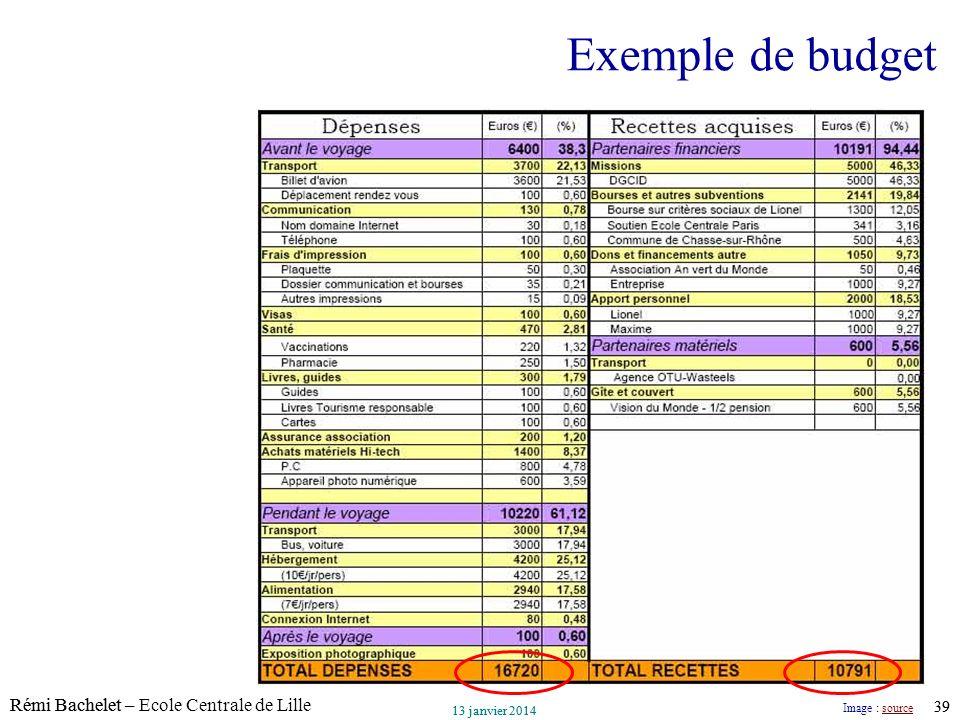 Utilisation ou copie interdites sans citation Rémi Bachelet – Ecole Centrale de Lille 39 13 janvier 2014 Utilisation ou copie interdites sans citation