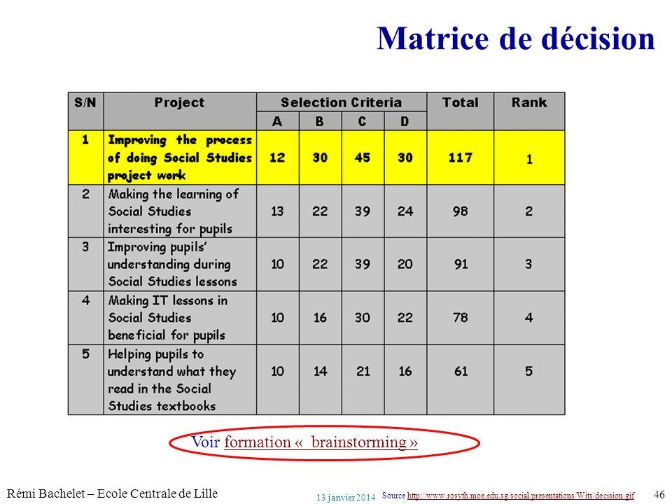 Utilisation ou copie interdites sans citation Rémi Bachelet – Ecole Centrale de Lille 46 13 janvier 2014 Matrice de décision Source http://www.rosyth.