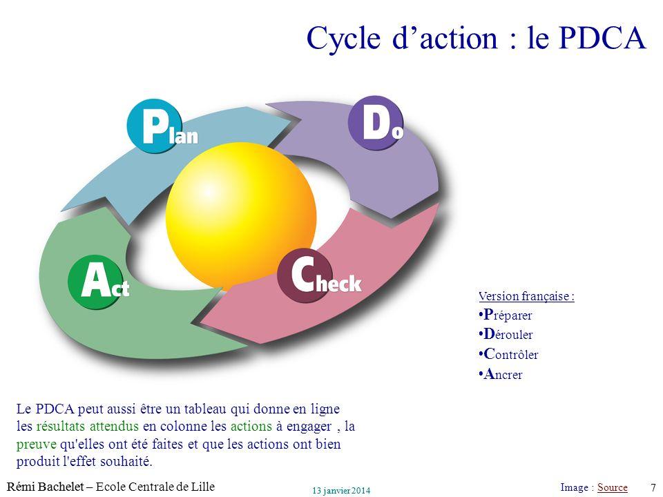 Utilisation ou copie interdites sans citation Rémi Bachelet – Ecole Centrale de Lille 7 13 janvier 2014 Utilisation ou copie interdites sans citation