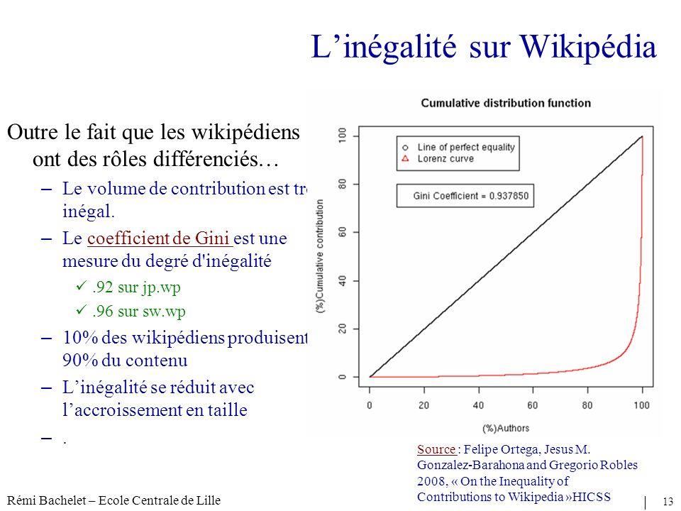 Rémi Bachelet – Ecole Centrale de Lille 13 Licence cc-by Linégalité sur Wikipédia Outre le fait que les wikipédiens ont des rôles différenciés… – Le volume de contribution est très inégal.