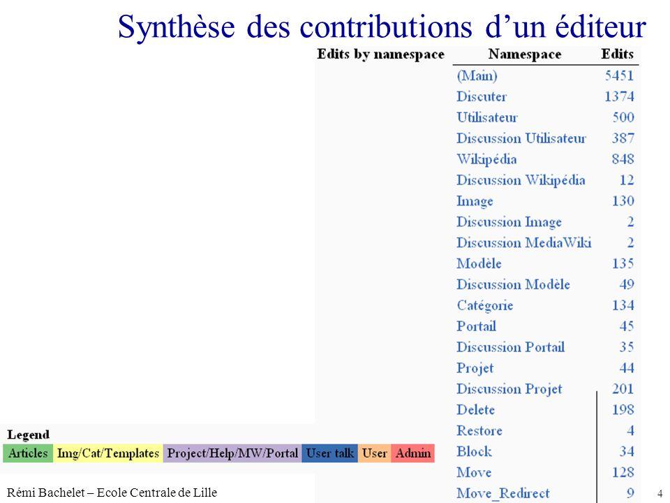 Rémi Bachelet – Ecole Centrale de Lille 4 Licence cc-by Synthèse des contributions dun éditeur