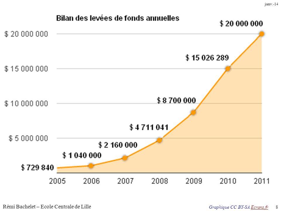 Rémi Bachelet – Ecole Centrale de Lille 8 Licence cc-by janv.-14 Graphique CC BY-SA Ecrans.frEcrans.fr