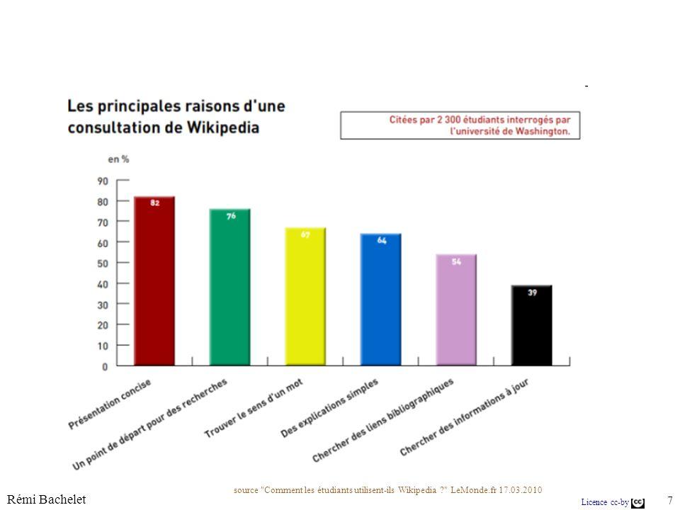 Licence cc-by Rémi Bachelet 28 Quelques stats sur les articles...