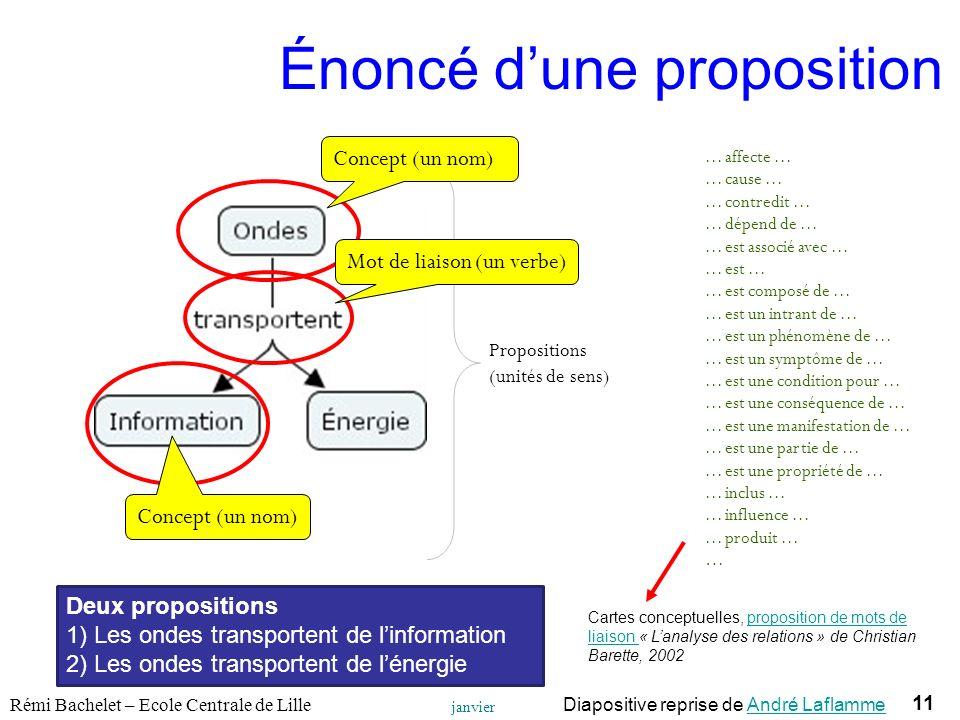 11 Utilisation ou copie interdites sans citation Rémi Bachelet – Ecole Centrale de Lille janvier 14 Propositions (unités de sens) Concept (un nom)...
