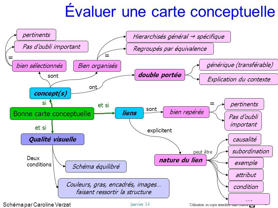 6 Utilisation ou copie interdites sans citation Rémi Bachelet – Ecole Centrale de Lille janvier 14 Évaluer une carte conceptuelle Bonne carte conceptu