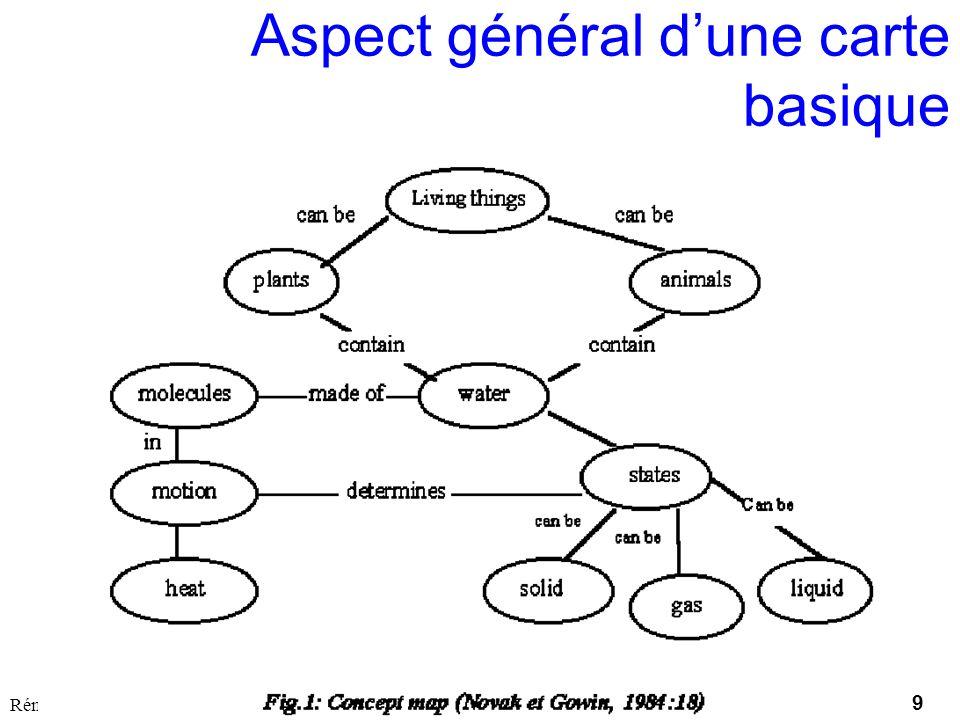 9 Utilisation ou copie interdites sans citation Rémi Bachelet – Ecole Centrale de Lille janvier 14 Aspect général dune carte basique