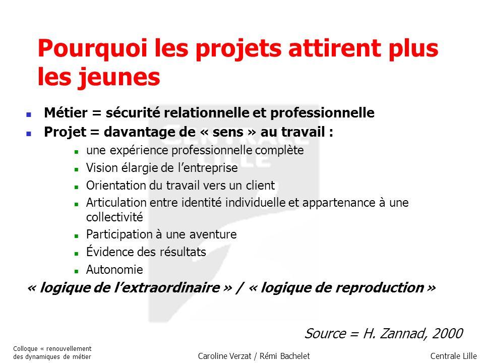 Centrale Lille Colloque « renouvellement des dynamiques de métier Caroline Verzat / Rémi Bachelet Pourquoi les projets attirent plus les jeunes Métier
