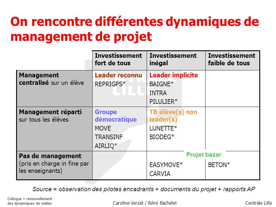 Centrale Lille Colloque « renouvellement des dynamiques de métier Caroline Verzat / Rémi Bachelet Pas de management (pris en charge in fine par les en
