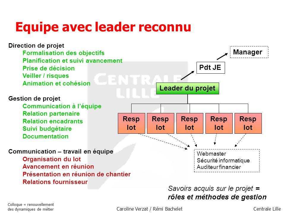 Centrale Lille Colloque « renouvellement des dynamiques de métier Caroline Verzat / Rémi Bachelet Equipe avec leader reconnu Direction de projet Forma