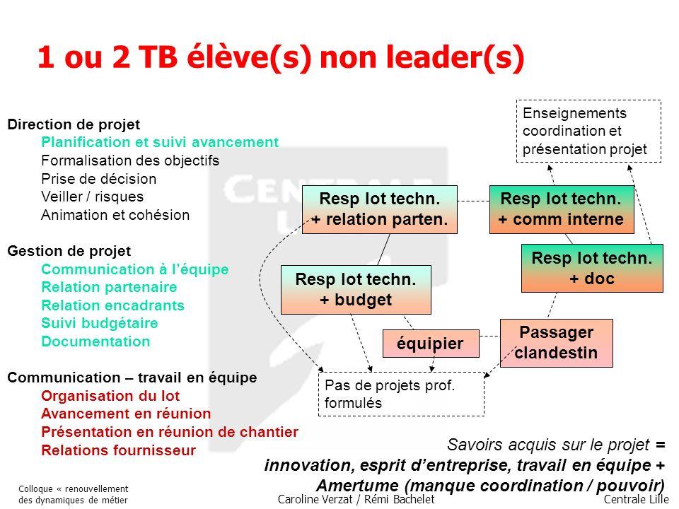 Centrale Lille Colloque « renouvellement des dynamiques de métier Caroline Verzat / Rémi Bachelet Passager clandestin Resp lot techn. + relation parte