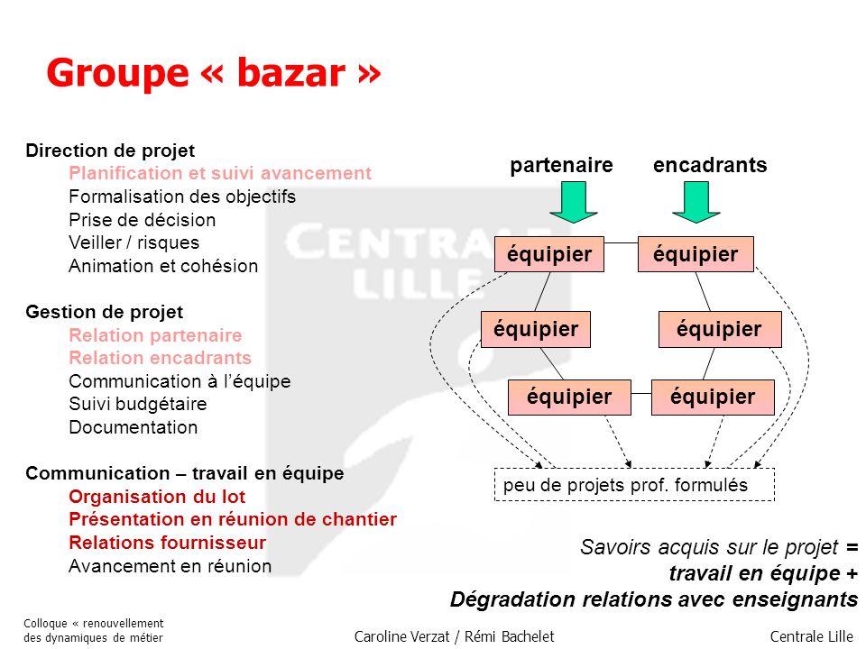 Centrale Lille Colloque « renouvellement des dynamiques de métier Caroline Verzat / Rémi Bachelet Groupe « bazar » Direction de projet Planification e
