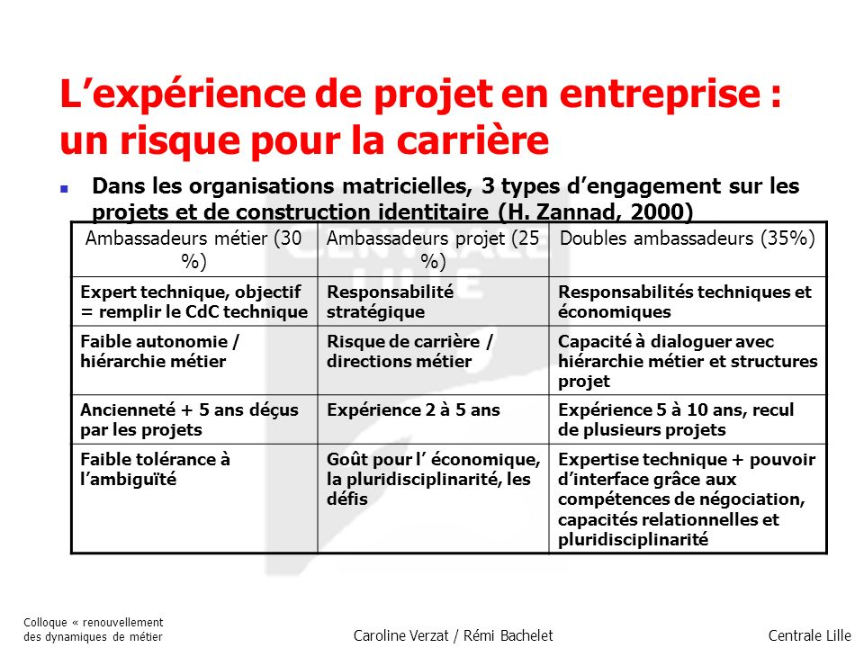 Centrale Lille Colloque « renouvellement des dynamiques de métier Caroline Verzat / Rémi Bachelet Lexpérience de projet en entreprise : un risque pour