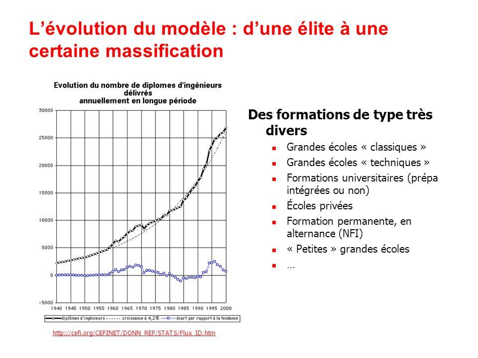 Lévolution du modèle : dune élite à une certaine massification http://cefi.org/CEFINET/DONN_REF/STATS/Flux_ID.htm Des formations de type très divers G