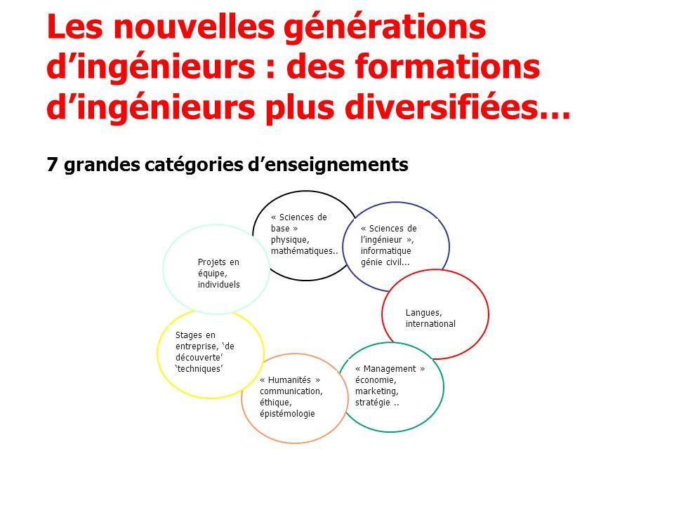 Les nouvelles générations dingénieurs : des formations dingénieurs plus diversifiées… 7 grandes catégories denseignements « Sciences de base » physiqu