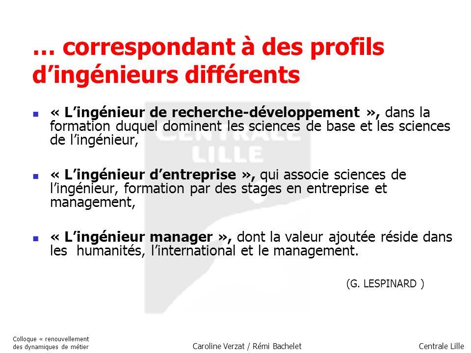 Centrale Lille Colloque « renouvellement des dynamiques de métier Caroline Verzat / Rémi Bachelet Lévolution du modèle : ce qui est demandé aux ingénieurs En entreprise, ce qui est demandé aux ingénieurs dès leur premier emploi, la maîtrise de compétences techniques, mais aussi et dans un horizon de deux à trois ans, la capacité de gérer, dynamiser et animer des groupes et des projets Double déterminant : organisation matricielle + gestion des carrières 58% des ingénieurs en situation d encadrement, 14% dans des fonctions de direction