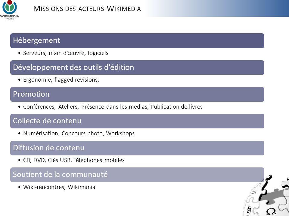 Les projets wikimédia