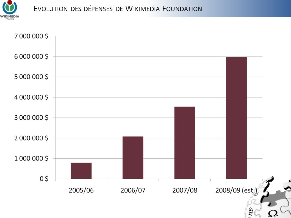 EVOLUTION DES DÉPENSES DE WIKIMEDIA FOUNDATION