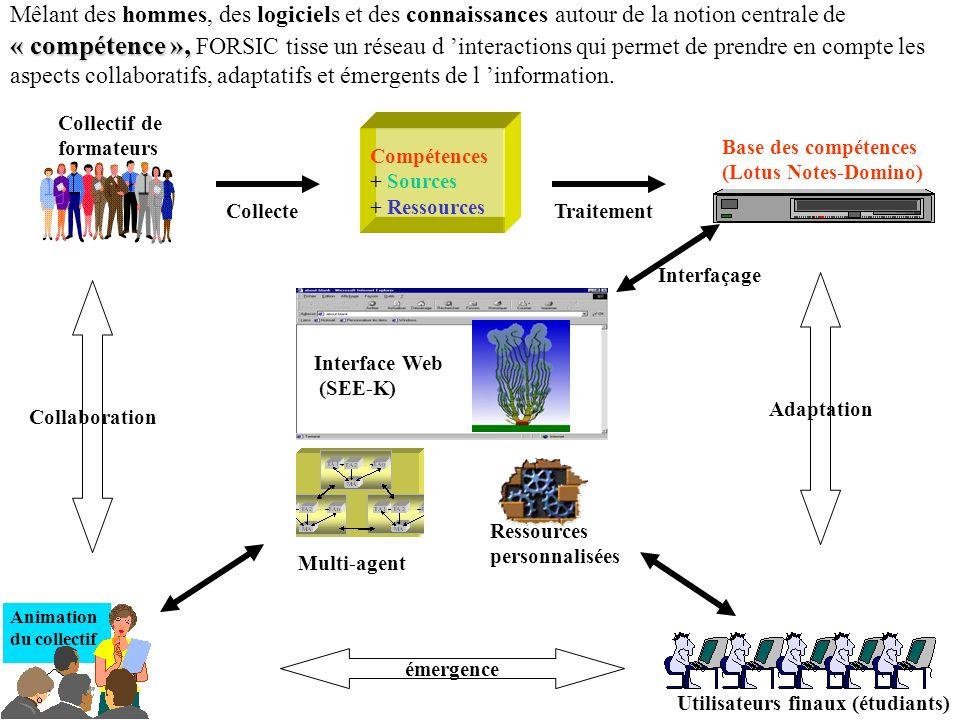 Collectif de formateurs Collecte Compétences + Sources + Ressources Base des compétences (Lotus Notes-Domino) Traitement Utilisateurs finaux (étudiants) Interface Web (SEE-K) Ressources personnalisées Animation du collectif Multi-agent Interfaçage Collaboration Adaptation émergence « compétence », Mêlant des hommes, des logiciels et des connaissances autour de la notion centrale de « compétence », FORSIC tisse un réseau d interactions qui permet de prendre en compte les aspects collaboratifs, adaptatifs et émergents de l information.