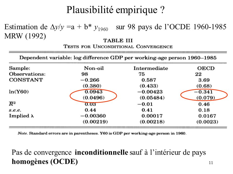 11 Plausibilité empirique ? Estimation de y/y =a + b* y 1960 sur 98 pays de lOCDE 1960-1985 MRW (1992) Pas de convergence inconditionnelle sauf à lint
