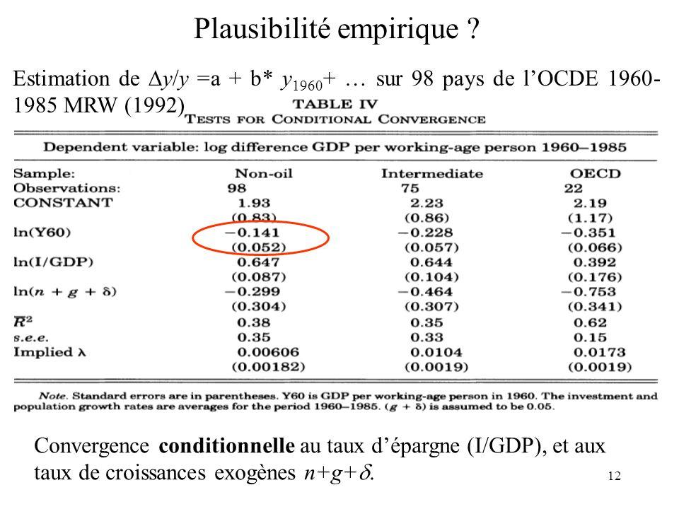 12 Plausibilité empirique ? Estimation de y/y =a + b* y 1960 + … sur 98 pays de lOCDE 1960- 1985 MRW (1992) Convergence conditionnelle au taux dépargn
