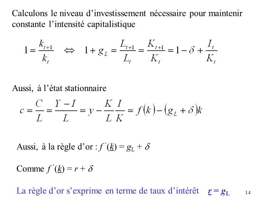 14 Calculons le niveau dinvestissement nécessaire pour maintenir constante lintensité capitalistique Aussi, à la règle dor : f (k) = g L + Comme f (k)